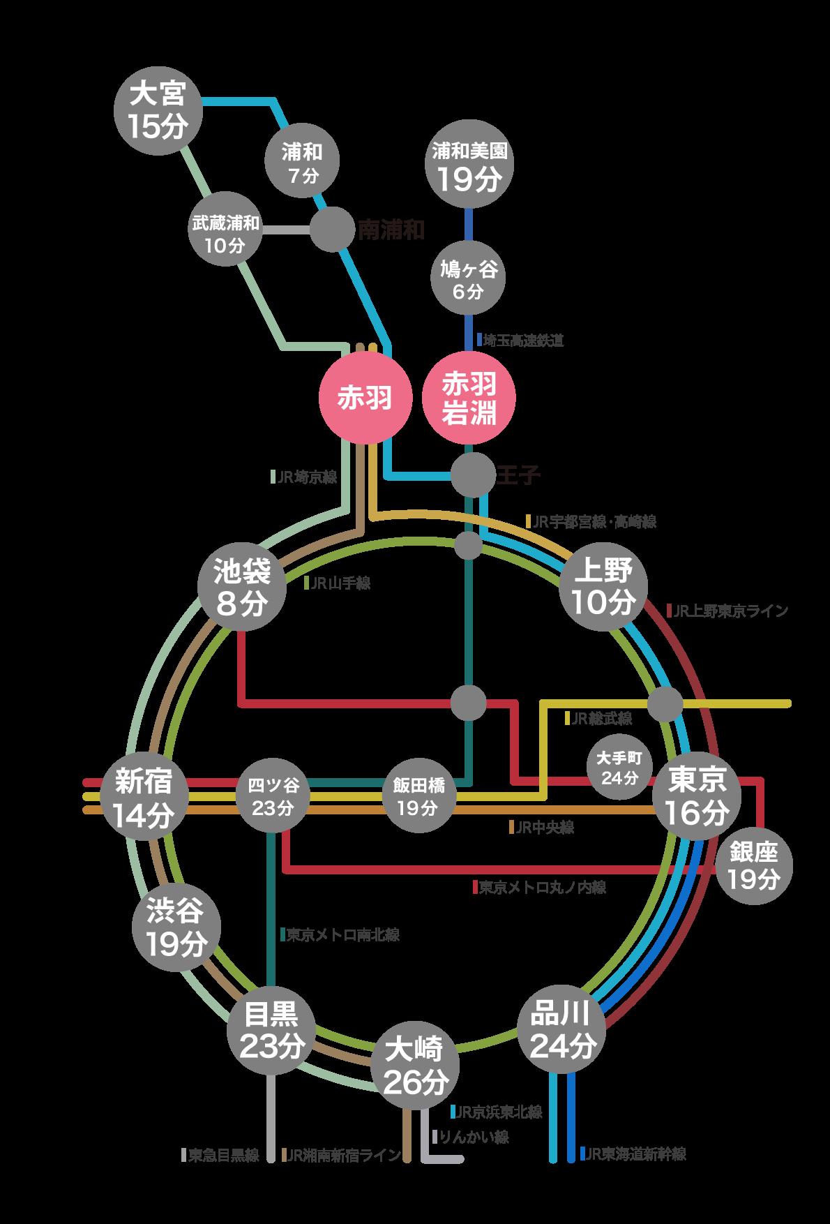 赤羽駅路線図